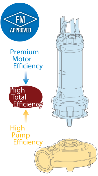 MQ Series High Efficiency IE3 Motor
